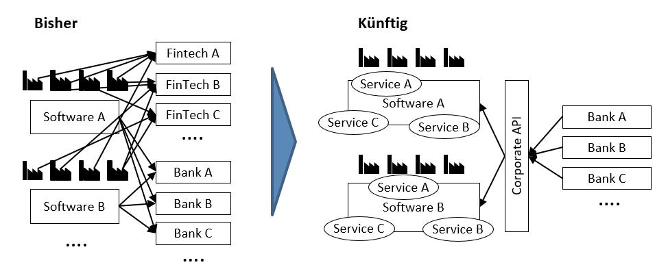 Corporate API